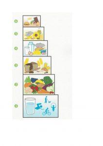 gezond eten volgens Spruitjes en Zo! methode